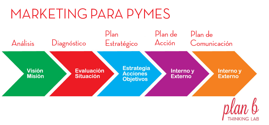Marketing para pymes en Vigo
